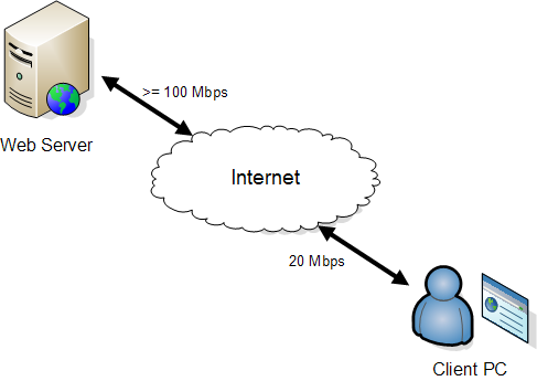 Download Scenario (100 Mbps server and 20 Mbps client)