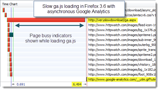 Slow ga.js loading in Firefox with asynchronous Google Analytics