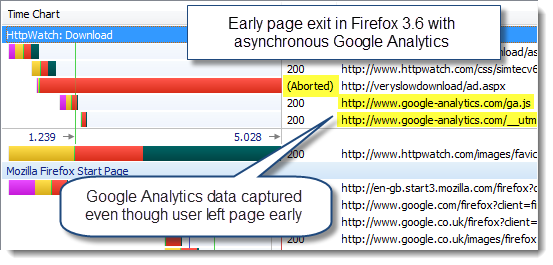 Early page exit in Firefox 3.6 with asynchronous Google Analytics
