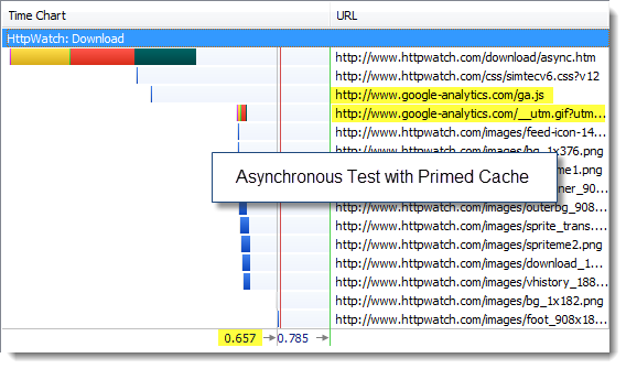 Asynchronous GA Test With Primed cache in IE