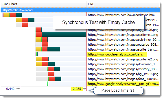 Synchronous GA Test With Empty cache in IE