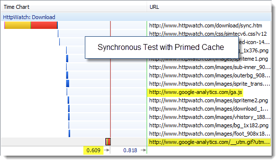 Synchronous GA Test With Primed cache in IE