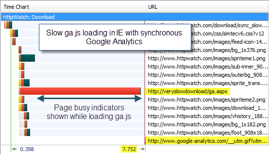 Slow ga.js in IE with Synchronous Google Analytics