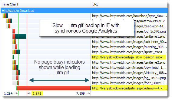 Slow __utm.gif with synchronous Google Analytics