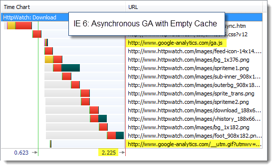 IE 6 with Asynchronous GA and Empty Cache