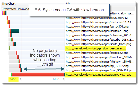 IE6 Sync GA with Slow GA Beacon