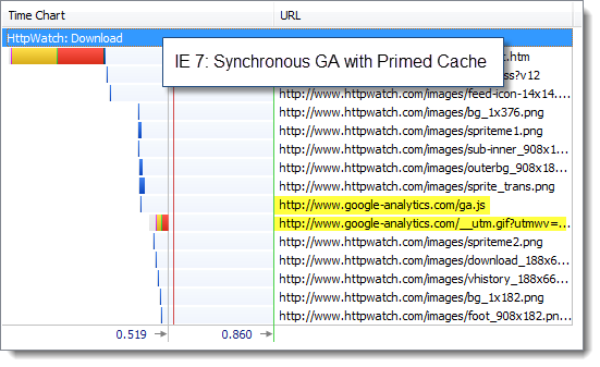 IE 7 with Synchronous GA and Primed Cache