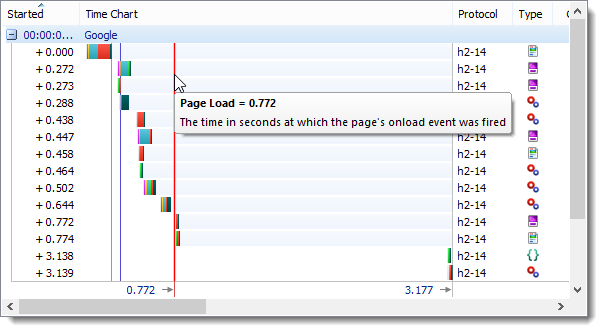 HTTP/2 Page Load