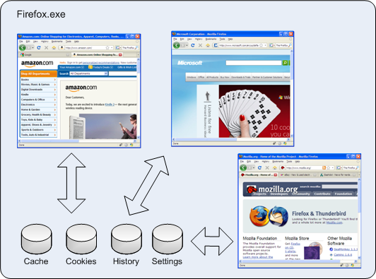 Firefox Process Model