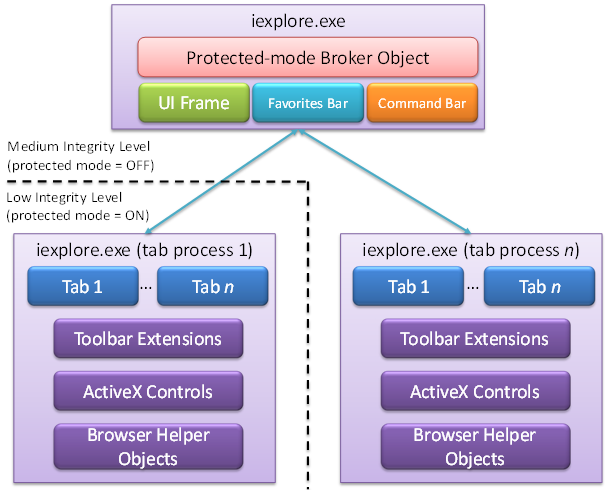 ie8_process_model