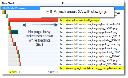 IE6 Async GA with Slow ga.js