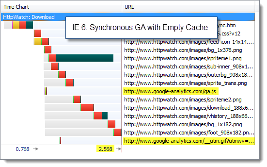IE 6 with Synchronous GA