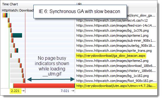 IE6 Sync GA with Slow GA Beacon
