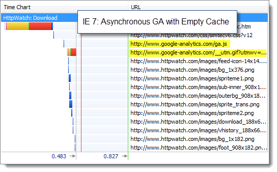 IE 7 with Asynchronous GA and Primed Cache