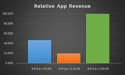 Relative App Revenue